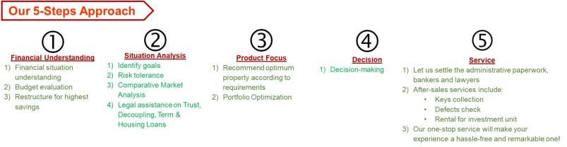 5-Steps Approach