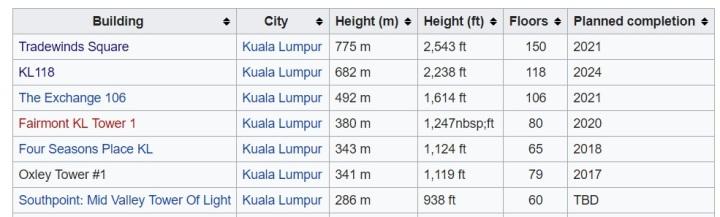 KL Building Heights.jpeg