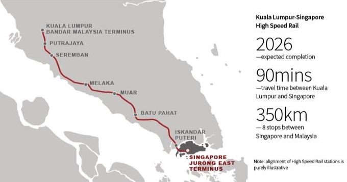 KL-SG High Speed Rail